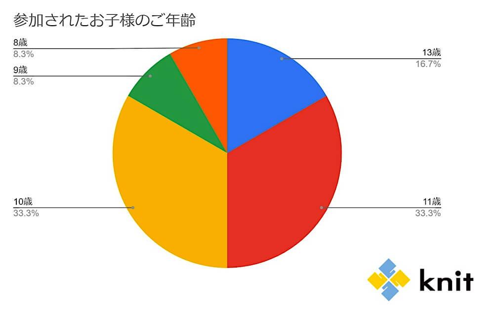 アンケート回答結果グラフ 参加されたお子様のご年齢 くらしと仕事