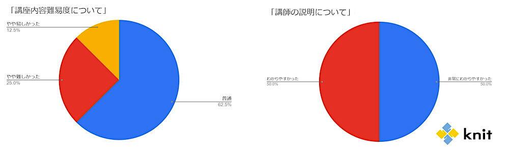 アンケート回答結果グラフ 講座内容の難易度、講師の説明について くらしと仕事