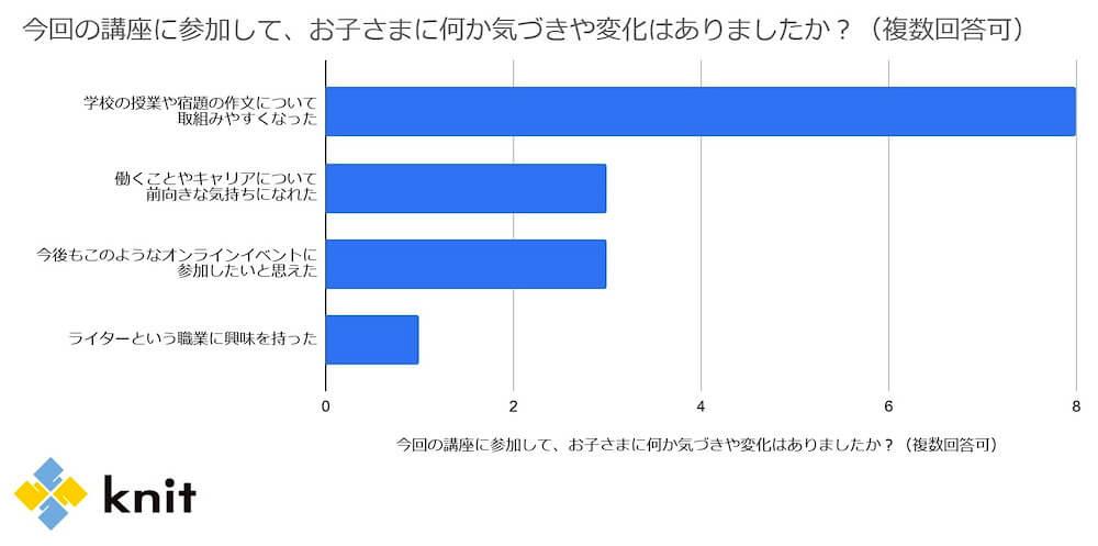 アンケート回答結果グラフ 参加されたお子様に気づきや変化があったか くらしと仕事
