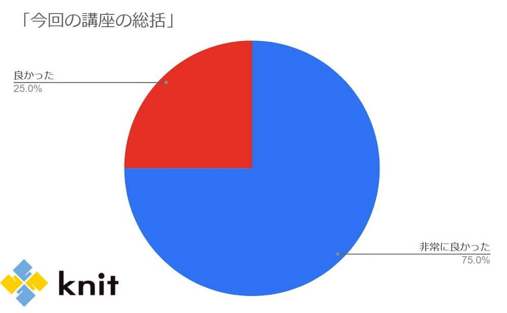 アンケート回答結果グラフ 講座の総括 くらしと仕事